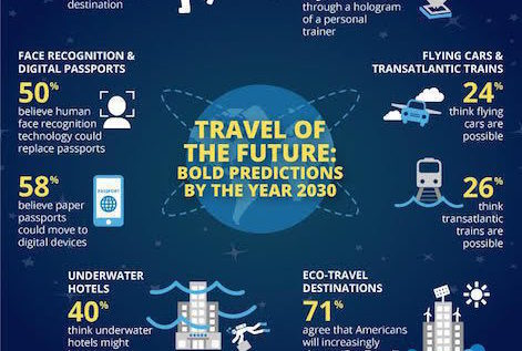 5 Predictions For Travel By The Year 2030